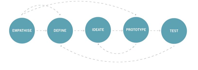 Design Thinking Mindsets