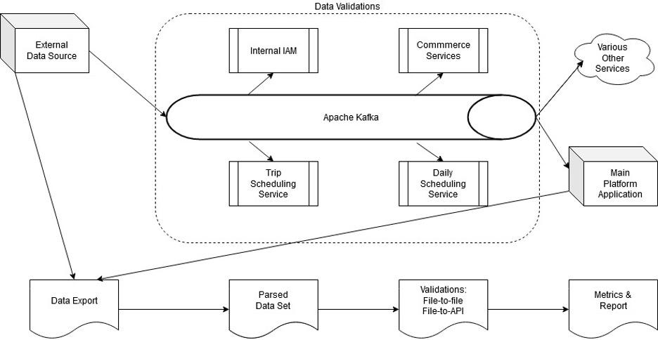Test Data Management Example